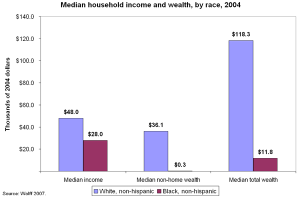 Black-white wealth gap chart