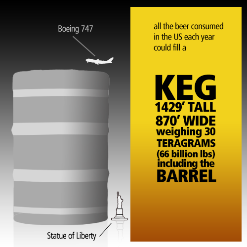 Big Beer-Per-Year Keg